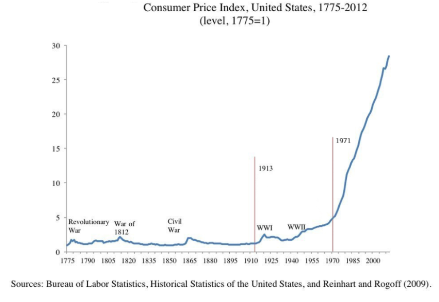 CPI US 1775-2012.png