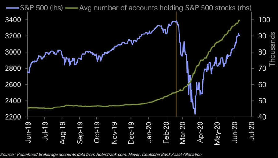 S&P500 versus broker accounts.png